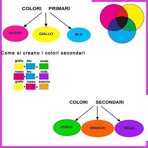 Come Si Fa Il Colore by Come Si Fa Il Colore
