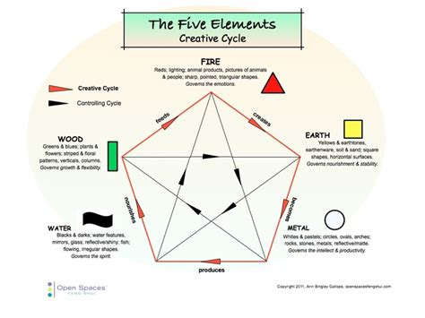 5 elements feng shui master 1000 images about feng shui on creative charts and offices