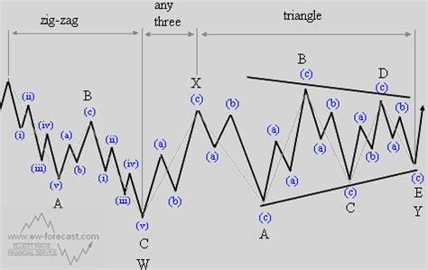 zigzag pattern rule forexgreenpips the elliott wave principle