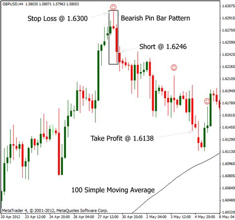 candlestick reversal pattern strategy pin bar forex strategy part 2 best forex brokers for