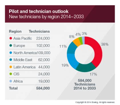 X Technician Outlook by The 2014 Boeing Pilot And Technician Outlook Caribbean Community Live