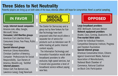 net neutrality and why it should matter to everyone net neutrality of things big data books politic n