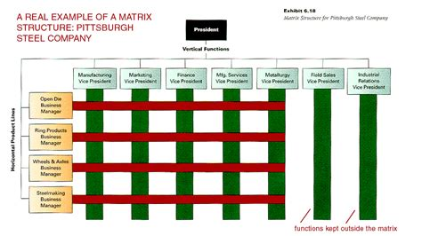 exle of a design structure matrix s110 module 3