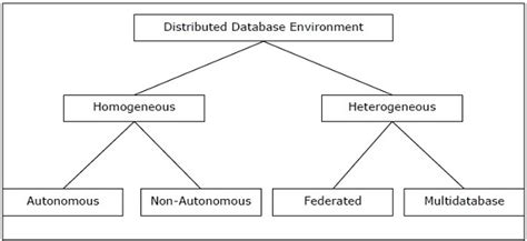tutorialspoint for dbms distributed dbms database environments