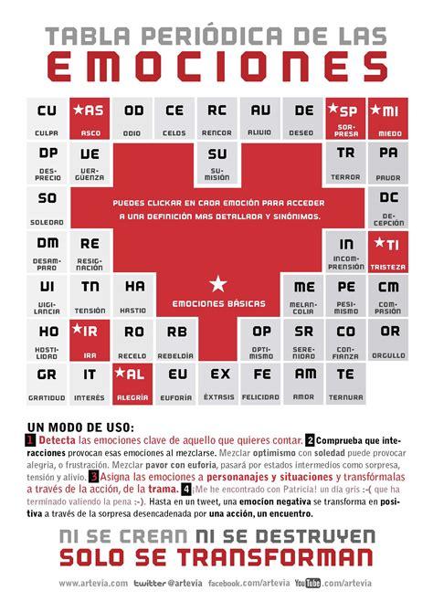 tabla de comparendos bogota 2016 tabla peri 243 dica de las emociones infografia infographic