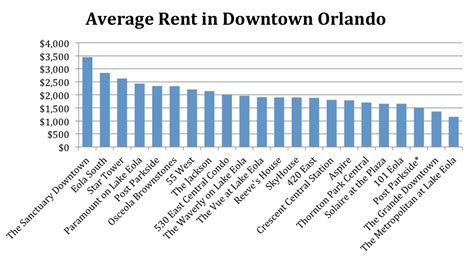 rent average renting in downtown orlando orlando condo critic