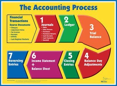 bookkeeping process flowchart foxstone education accounting wallchart