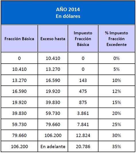 tabla declaracion impuesto renta 2015 ecuador tabla impuesto sobre la renta ecuador 2016