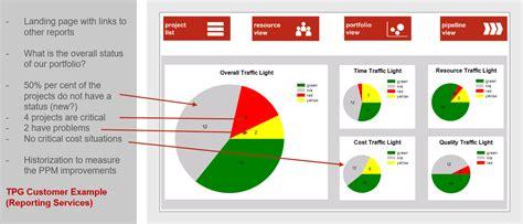 Portfolio Management Mba Project Free pmo reports for project and portfolio management