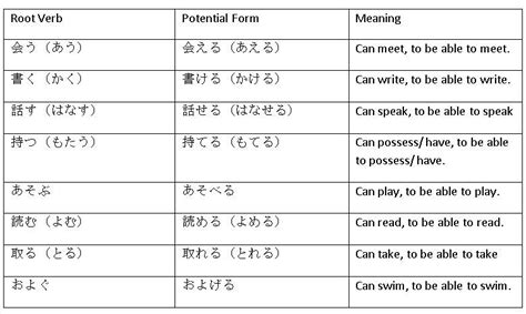 Japanese Verb Pattern | lingo learnin japanese welcome to musky s page 2