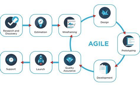 agile workflow agile workflow and the fear of not knowing re write