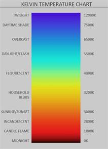 kelvin color temperature color theory in photography basics of color temperature