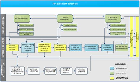 procurement spend analysis template spend analysis and opportunity assessment esourcingwiki