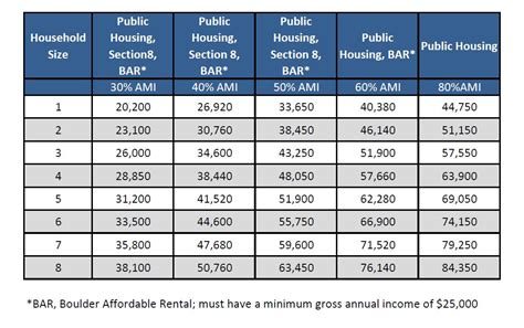 Income Guidelines For Section 8 Housing by Maximum Qualifying Income Limits Boulder Housing Partners