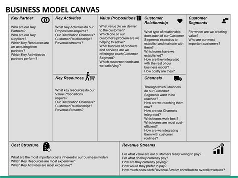 business model canvas template ppt business model canvas powerpoint template sketchbubble