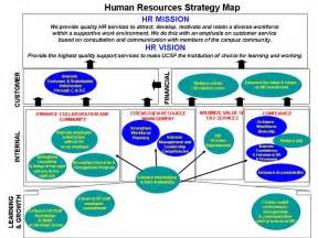 resource mapping template human resources strategy map human resources