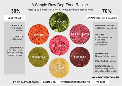 recipes for dogs food recipe for dogs