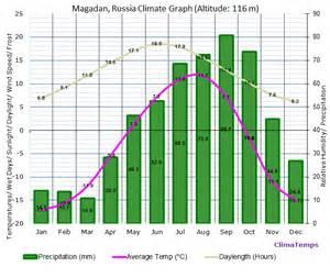 150 M To Ft magadan climate magadan temperatures magadan weather averages