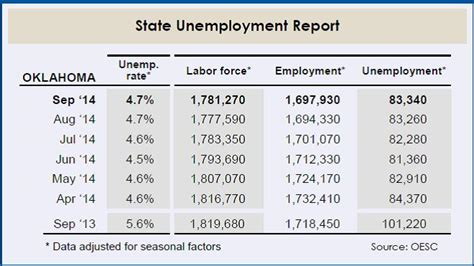 Unemployment Office Okc by Oklahoma Unemployment Rate Remains Stable But Labor