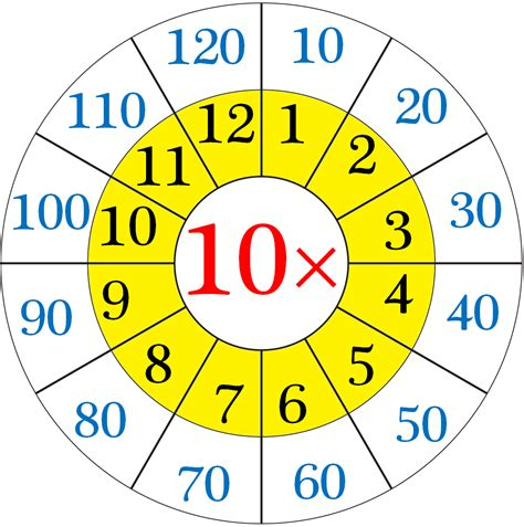 Table Ten by Multiplication Table Of 10 10 Times Table On Number Line