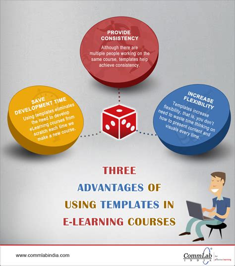 how does e learning benefit the learner an infographic 3 advantages of using templates in e learning courses an