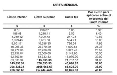 sat tarifa mensual 2016 prd propone subir tasa de isr al 40 para 2017 el conta