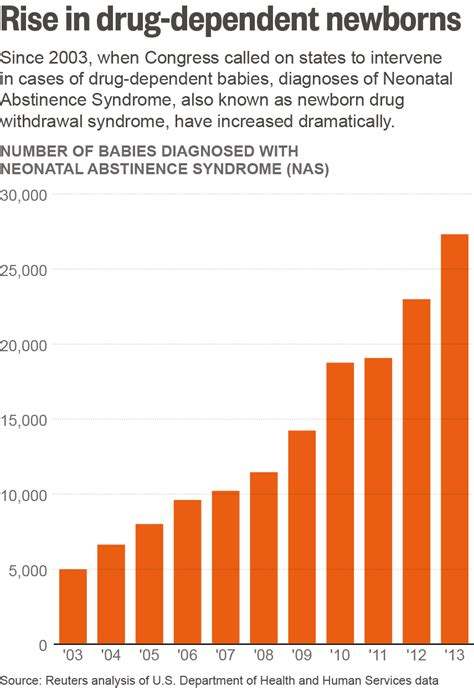 drugs used in labour room the most vulnerable victims of america s opioid epidemic
