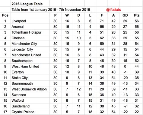 epl table january 2016 liverpool have been the best premier league side of 2016