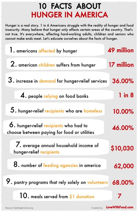 10 Facts On by 10 Facts About Hunger In America Visual Ly