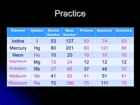 Iodine Protons Neutrons Electrons by Properties Of Atoms And The Periodic Table Ppt