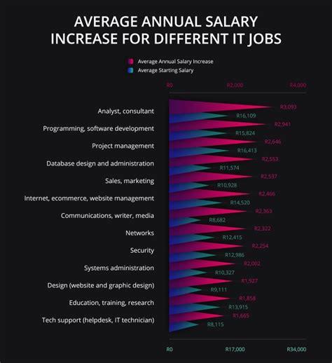desain grafis salary salaries average salary jobs pay download lengkap
