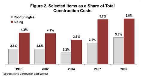 nahb breaking down house price and construction costs nahb breaking down house price and construction costs