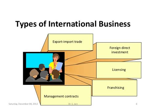 Global Mba Vs International Mba by 1 2 Introduction Of International Business Environment