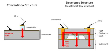 diode laser medium is stimulated by crystals panasonic develops world s continuous wave 4 5 w high power blue violet semiconductor