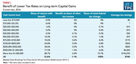 What Is The Effect Of A Lower Tax Rate For Capital Gains