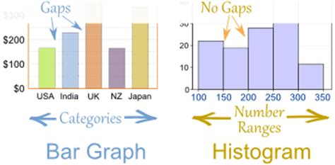 Difference Between Bar And Bar Histograms