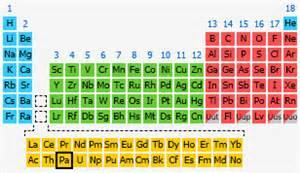 protactinium the periodic table at knowledgedoor