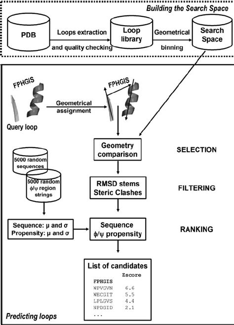 Methodologies For Service Prediction Of Buildings figure 1 flowchart of the methodology for building the