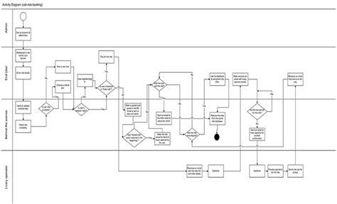 call flow diagram visio visio prototype diagrams visio free engine image for