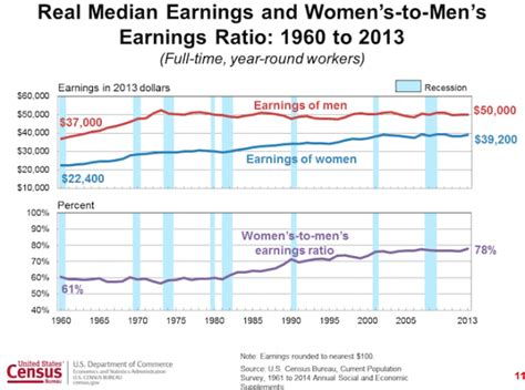 gender pay gap statistics 2014 the gender wage gap didn t budge last year thinkprogress