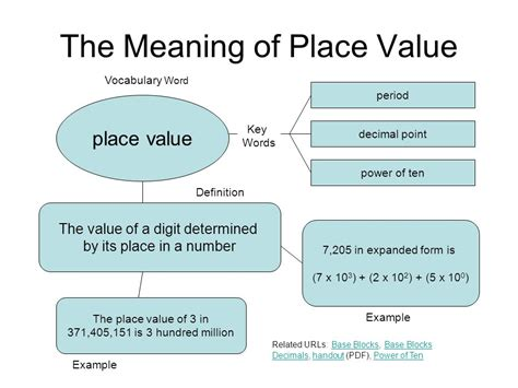 A Place Explanation Graphic Organizers Used In Math Class Ppt
