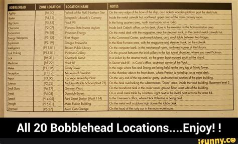 bobblehead locations fallout 3 bobblehead locations bobbleheads ifunny