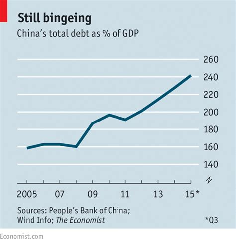 china s crisis of success books debt in china deleveraging delayed the economist