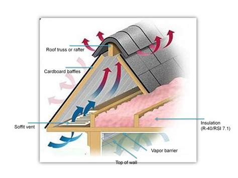 Two Ways To Insulate Attic How To Upgrade And Insulate Your Attic Solar365 Insulating Attic Walls Vendermicasa