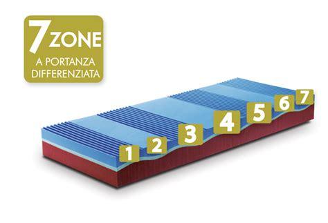 materasso ideale materasso memory ideale per dolori schiena materassi