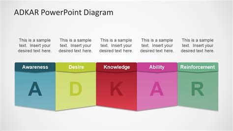 adkar change management powerpoint templates adkar 174 powerpoint diagram change management slidemodel