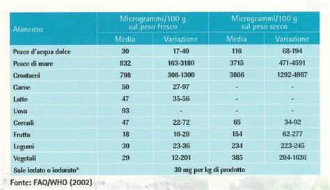 tabelle italien i