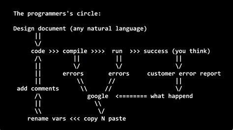 Diy Architecture Software Humor Programmers Cycle Technology Humor Pinterest