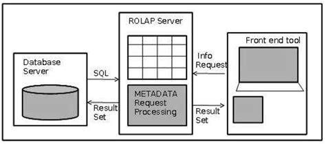 tutorialspoint rdbms pdf data warehousing relational olap