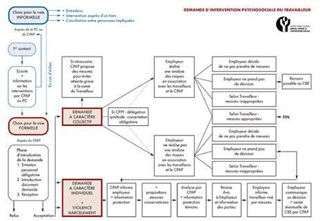 Modèle De Procédure Interne